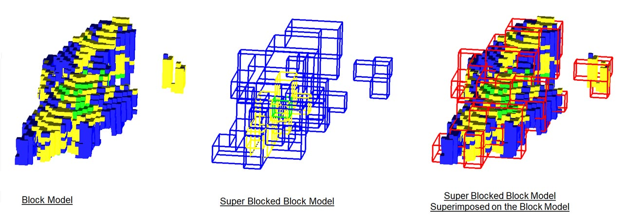 Foundation - Super Blocking vs Normal Block Model